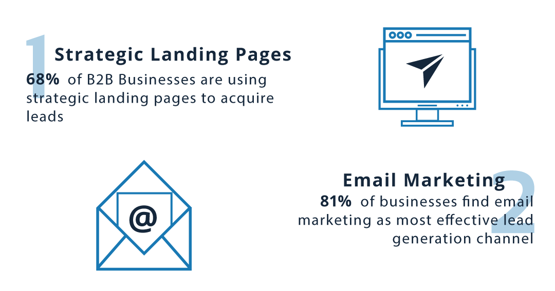 Landing Page. Email Marketing