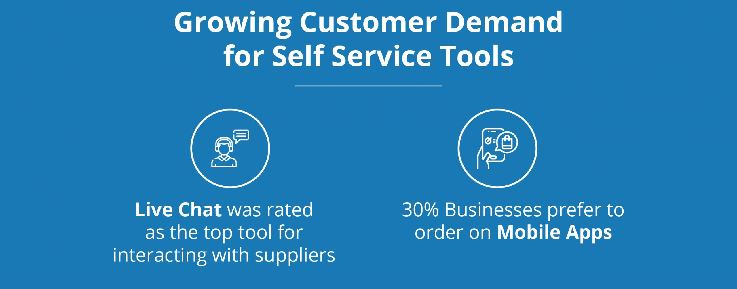 growing customer demand for self service tools