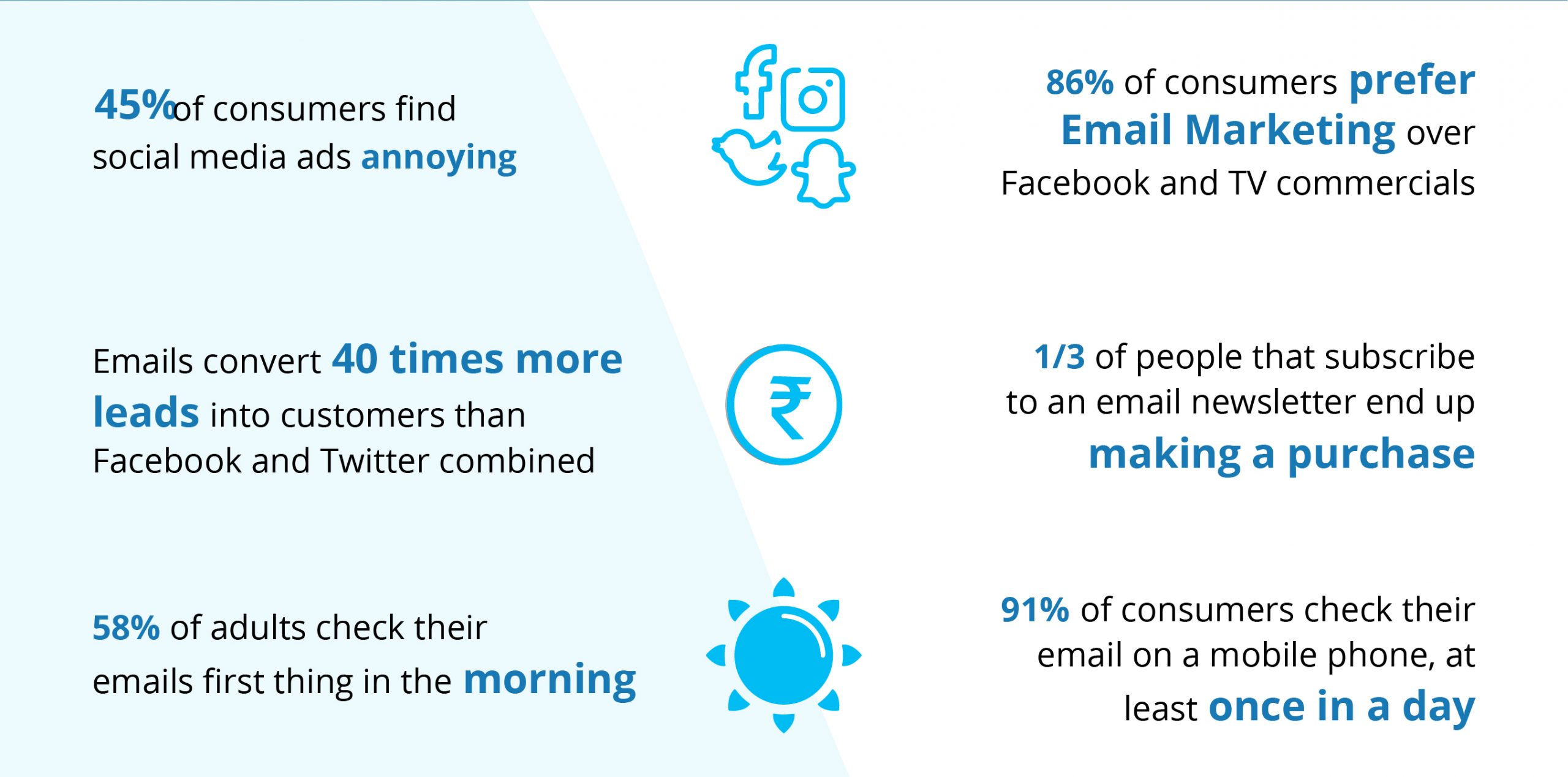 Social media annoying, email on desktop, email morning, once a day