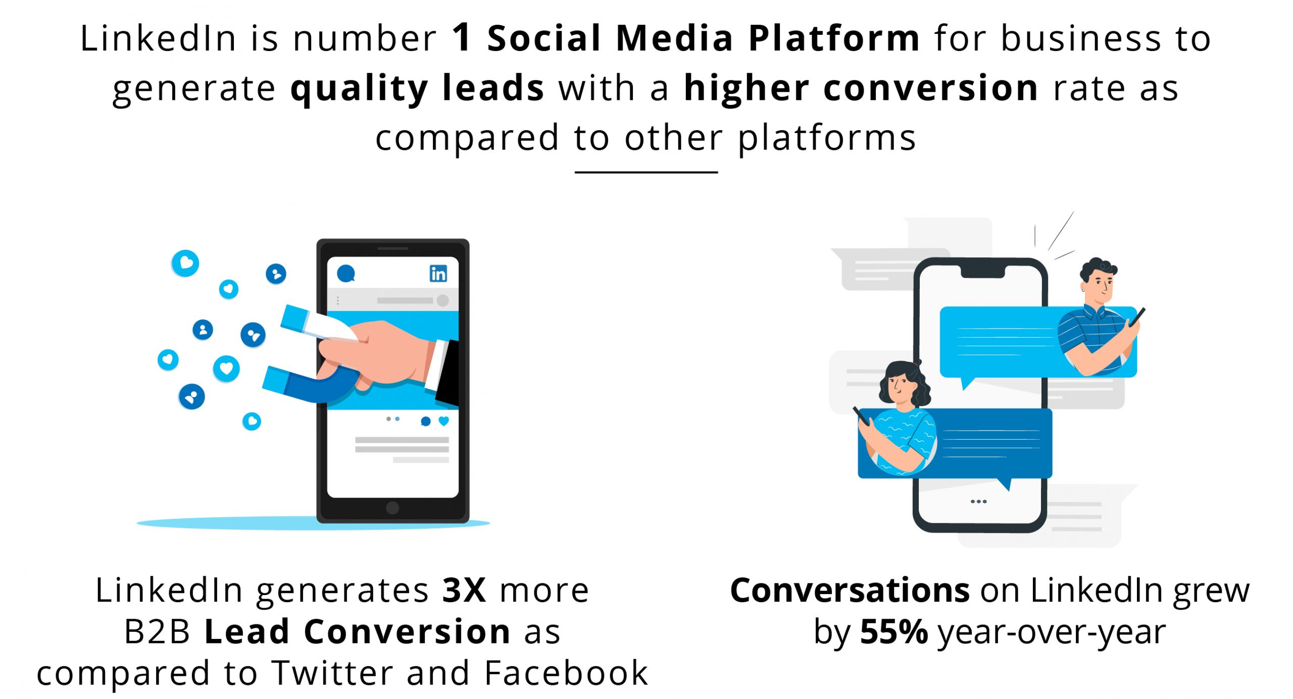 Social Media Platform, quality leads, higher conversion